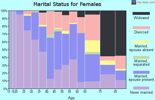 Zip code 55409 marital status for females