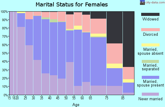 Zip code 55419 marital status for females