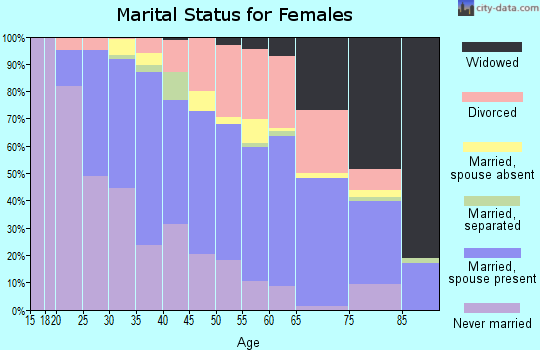 Zip code 55420 marital status for females