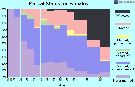 Zip code 55422 marital status for females