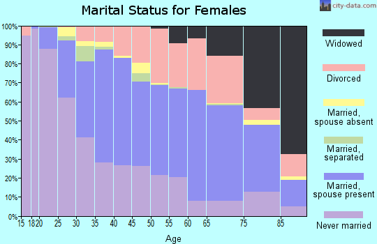 Zip code 55423 marital status for females