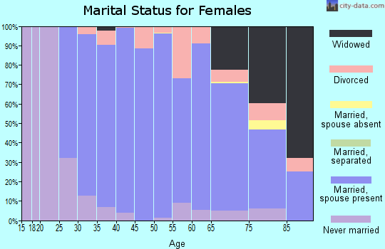 Zip code 55424 marital status for females