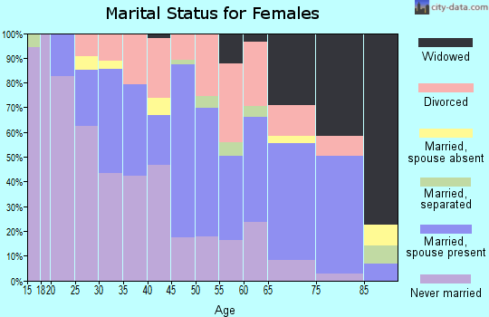 Zip code 55425 marital status for females