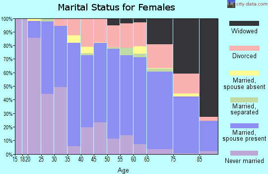 Zip code 55431 marital status for females