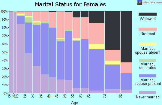 Zip code 55433 marital status for females
