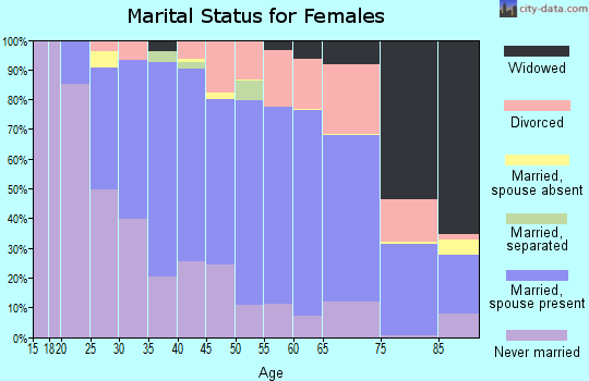 Zip code 55437 marital status for females