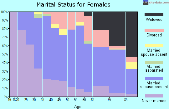 Zip code 55438 marital status for females