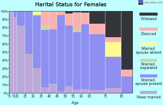 Zip code 55446 marital status for females
