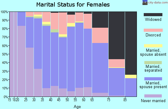 Zip code 55448 marital status for females