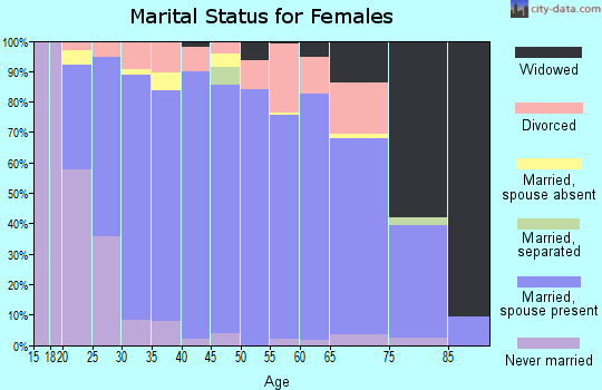 Zip code 55707 marital status for females