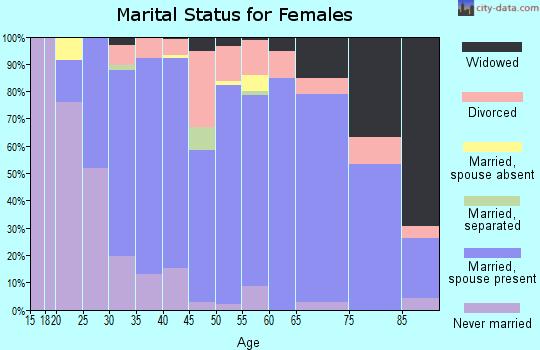 Zip code 55709 marital status for females