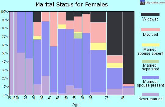Zip code 55734 marital status for females
