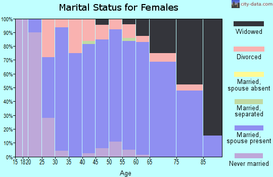Zip code 55735 marital status for females
