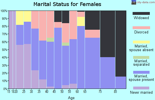 Zip code 55736 marital status for females