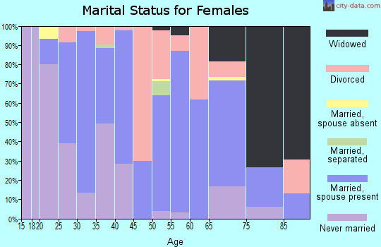 Zip code 55748 marital status for females