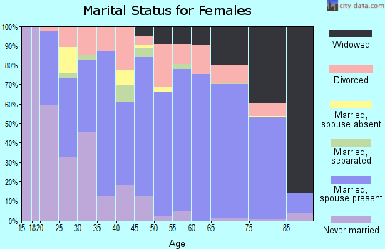 Zip code 55760 marital status for females