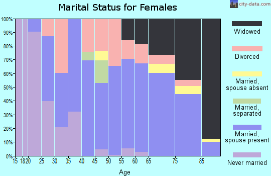 Zip code 55767 marital status for females