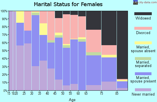 Zip code 55792 marital status for females