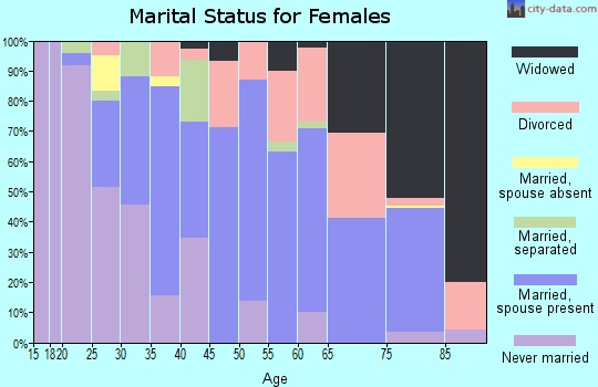 Zip code 55808 marital status for females