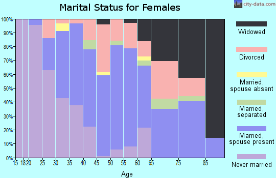 Zip code 55812 marital status for females