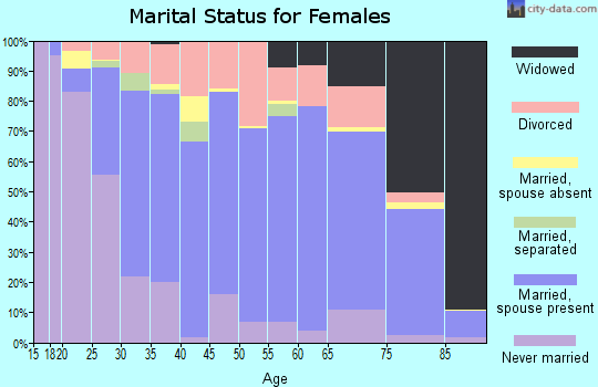 Zip code 55912 marital status for females