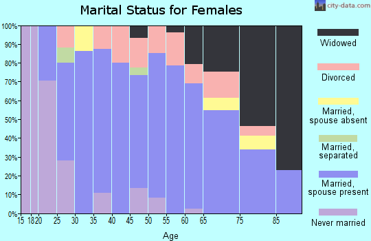 Zip code 55949 marital status for females