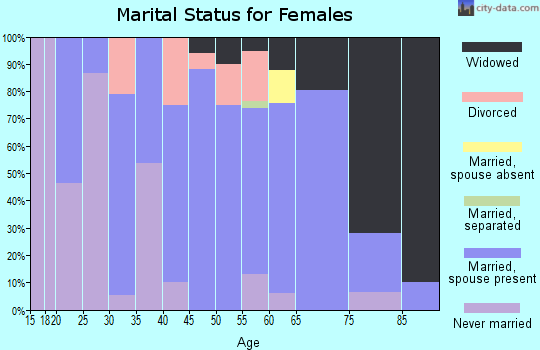 Zip code 56014 marital status for females