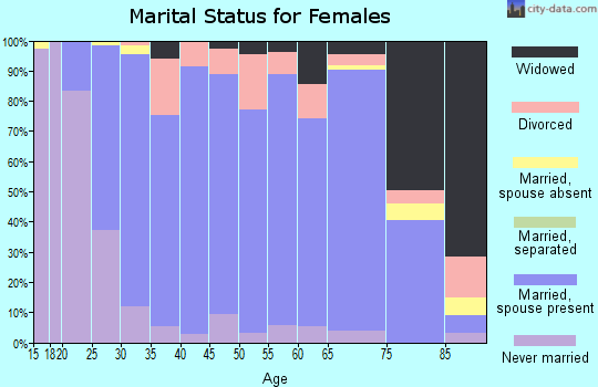 Zip code 56048 marital status for females