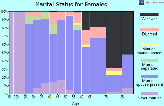 Zip code 56057 marital status for females