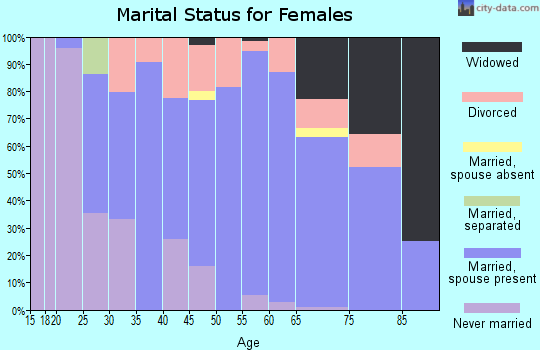 Zip code 56063 marital status for females