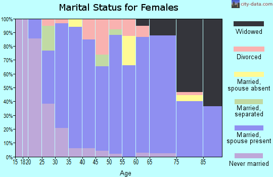Zip code 56068 marital status for females