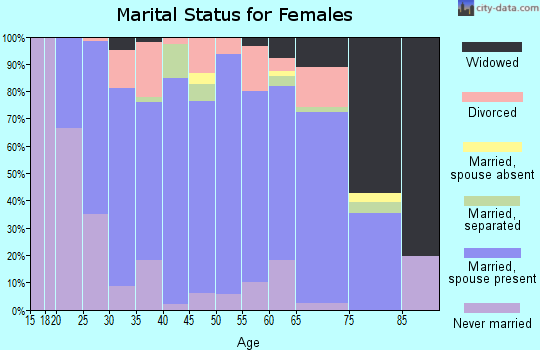 Zip code 56069 marital status for females