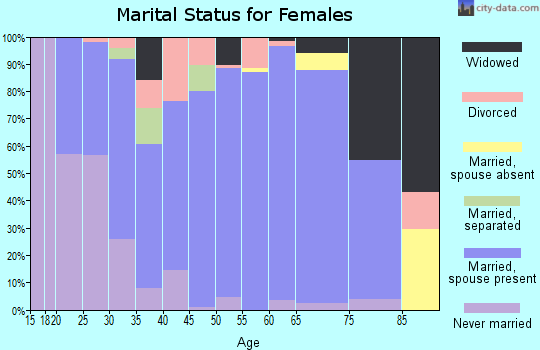 Zip code 56072 marital status for females