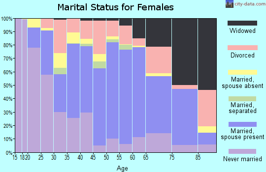 Zip code 56093 marital status for females