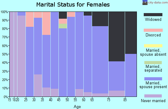 Zip code 56119 marital status for females