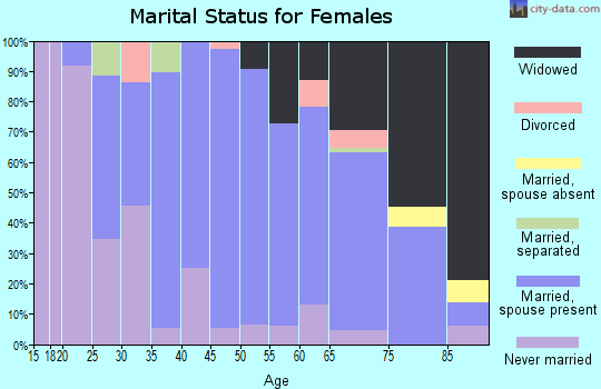 Zip code 56136 marital status for females