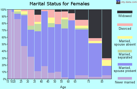 Zip code 56187 marital status for females