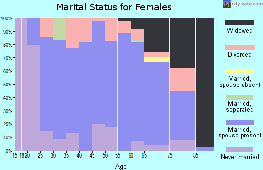 Zip code 56222 marital status for females