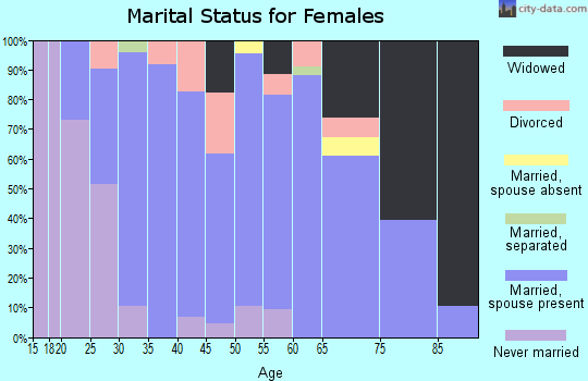 Zip code 56229 marital status for females