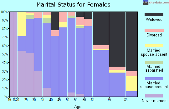 Zip code 56243 marital status for females