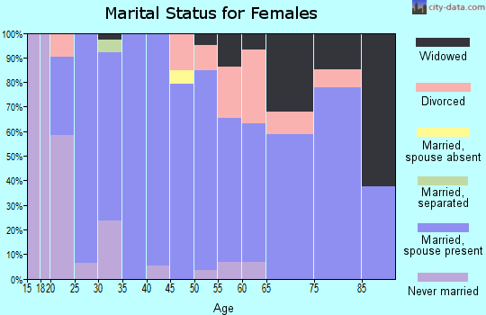 Zip code 56252 marital status for females