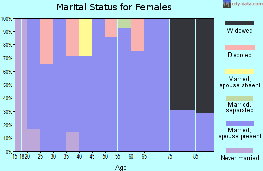 Zip code 56255 marital status for females