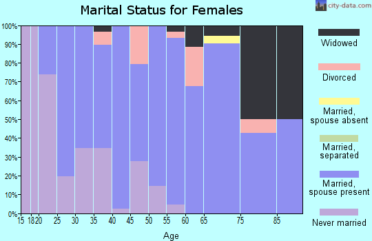 Zip code 56332 marital status for females