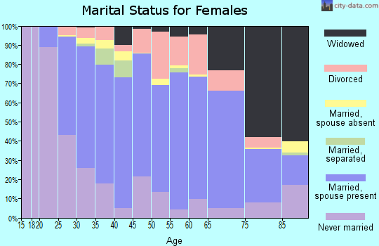 Zip code 56345 marital status for females