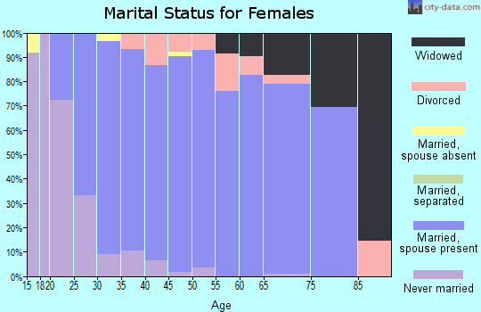 Zip code 56368 marital status for females