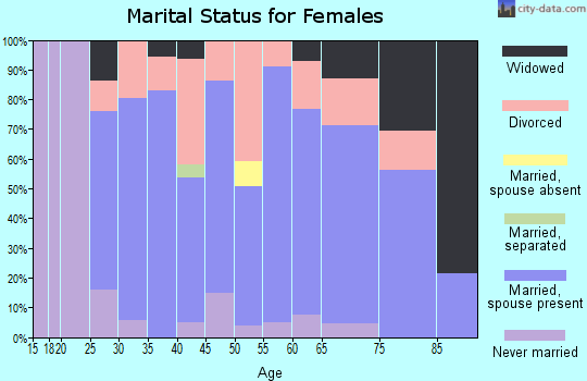 Zip code 56425 marital status for females