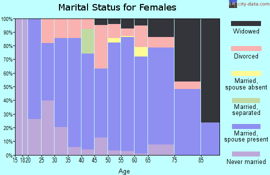 Zip code 56435 marital status for females