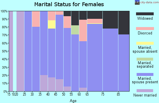 Zip code 56442 marital status for females