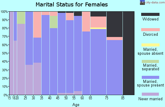 Zip code 56465 marital status for females