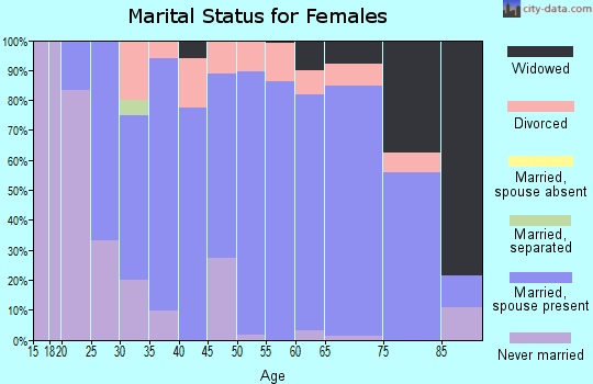 Zip code 56467 marital status for females